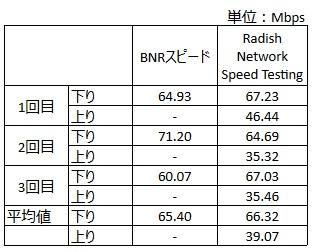 autotuninglevelnormal_Speed